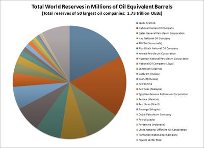 נפט אקו ויקי